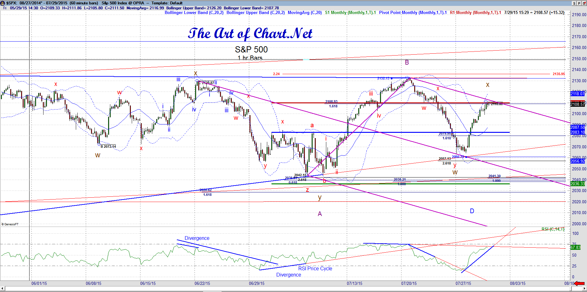 Wednesday Update – In the Low Window  in Indexes and Gold