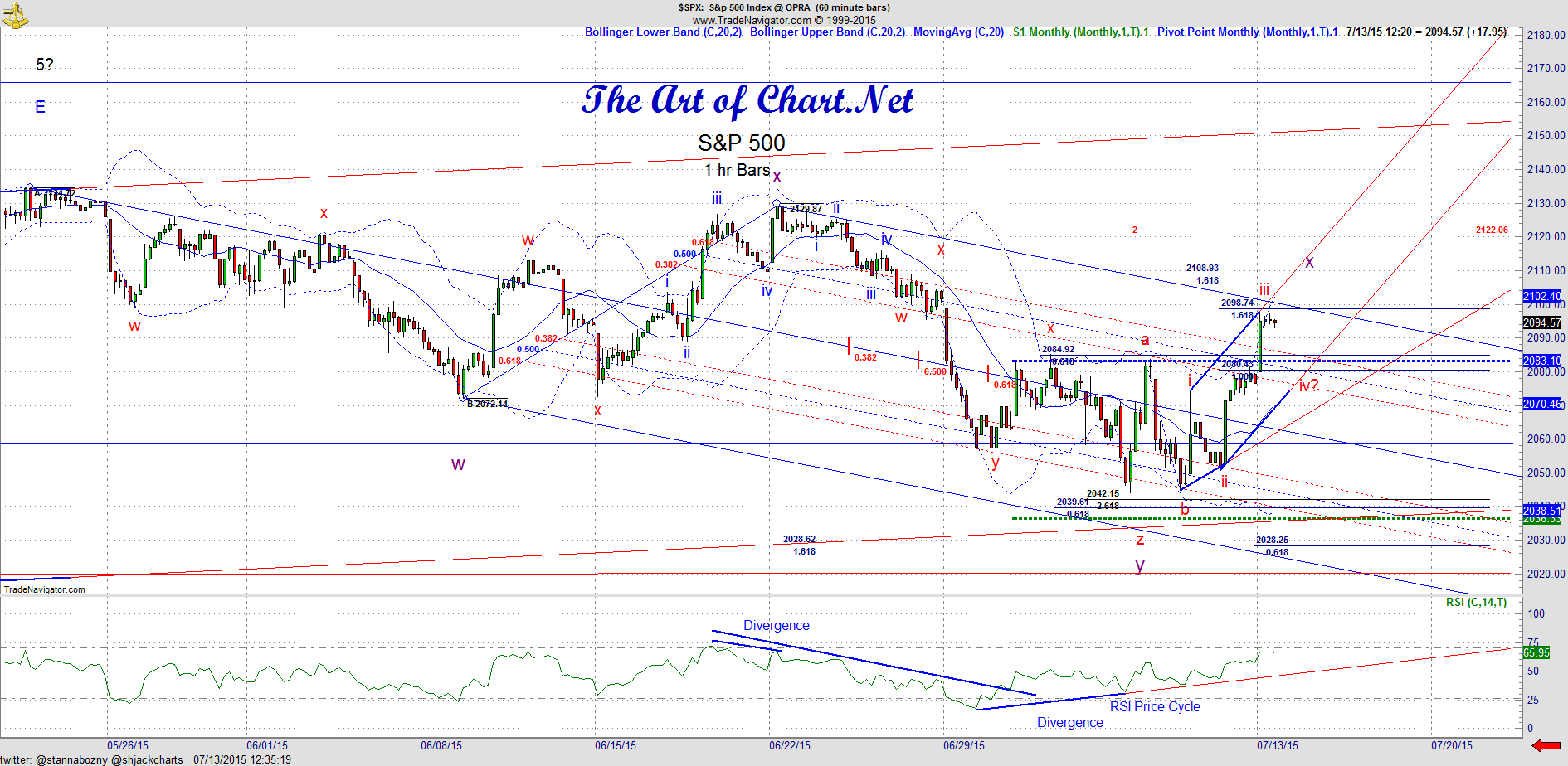 Monday Update – SPX, RUT, Oil, USD and Platinum