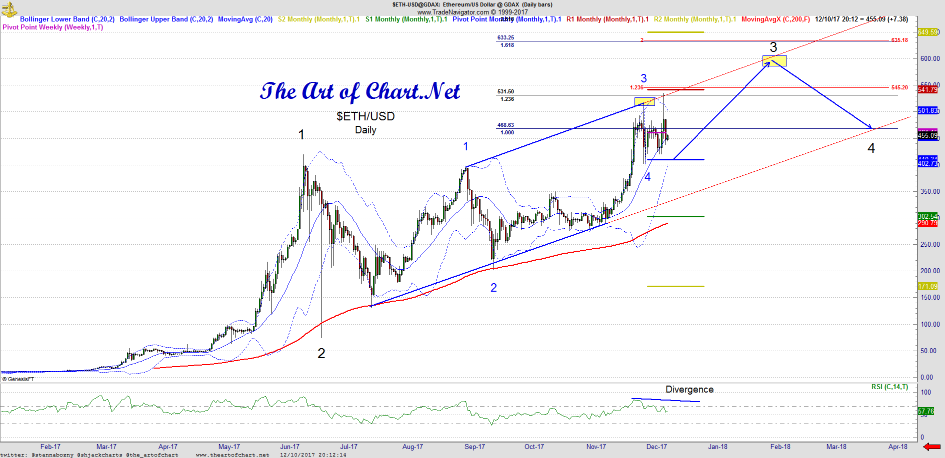 Crypto-Currencies: Bitcoin, Litecoin and Ethereum - The Art Of Chart