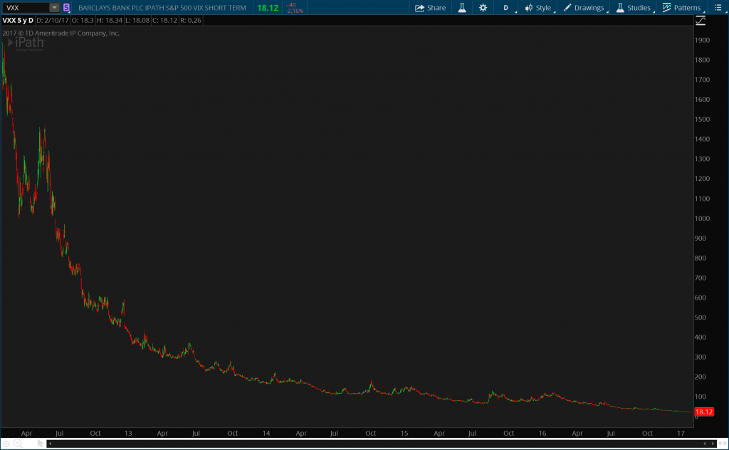 VXX 5 Year Daily Chart